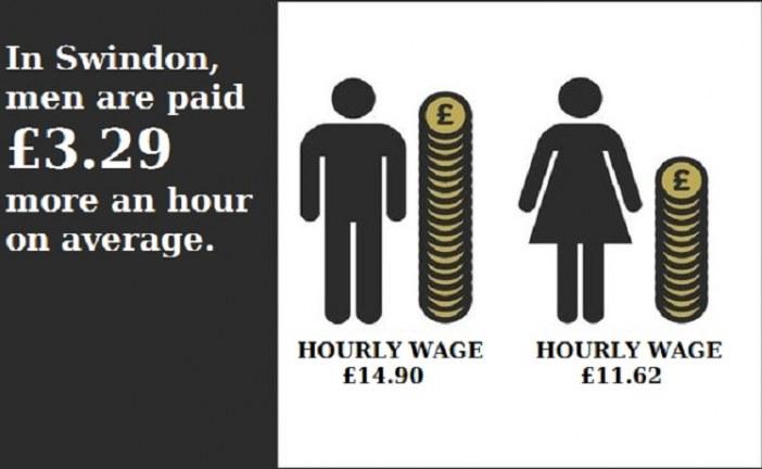 Swindon men earn 28% more than women